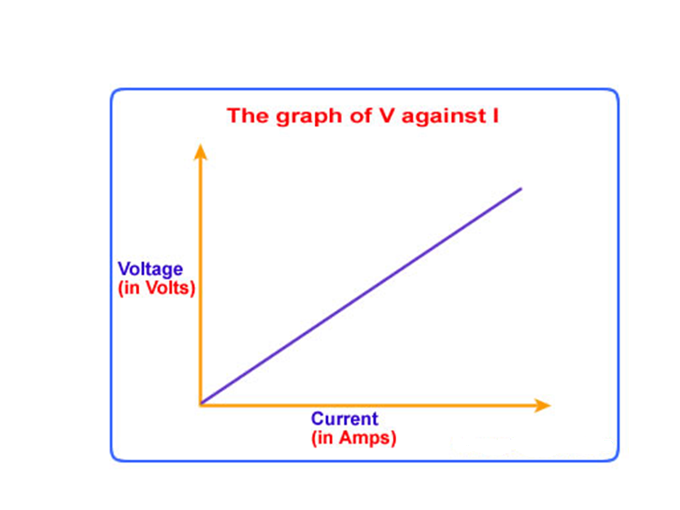 ohms law The first, and perhaps most important, relationship between current, voltage, and resistance is called ohm's law, discovered by georg simon ohm and published in his 1827 paper, the galvanic circuit investigated mathematically.